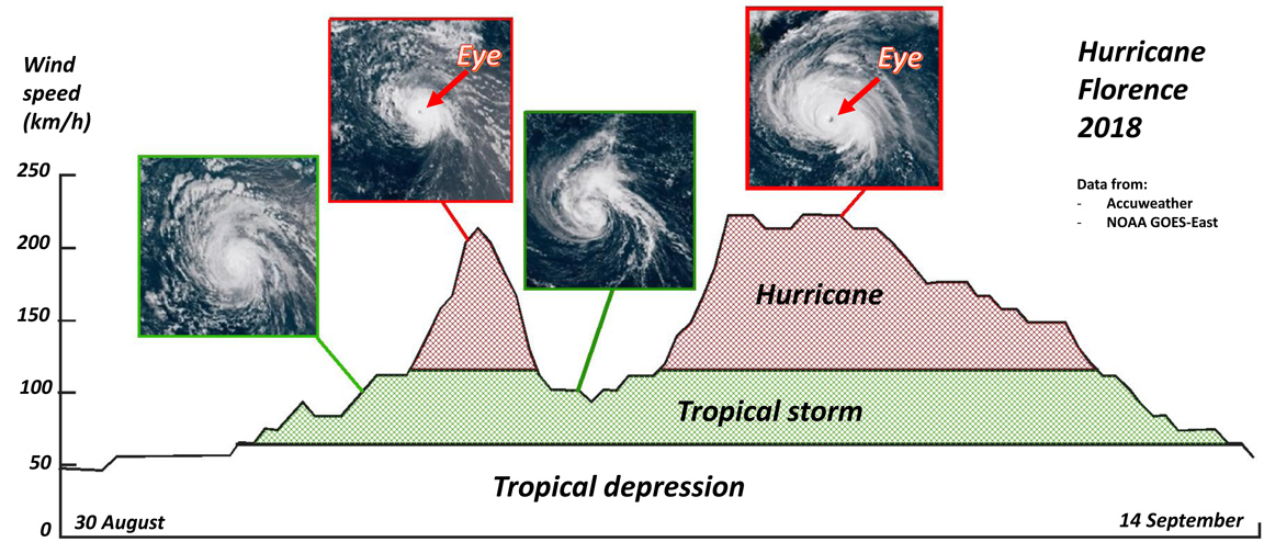 Histogram Hurricane Florence 2018